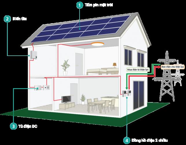 Sơ đồ kết nối hệ thống Solar Home